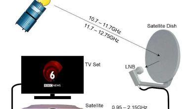 transmission tv